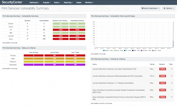 Print Services Vulnerability Summary Dashboard Screenshot